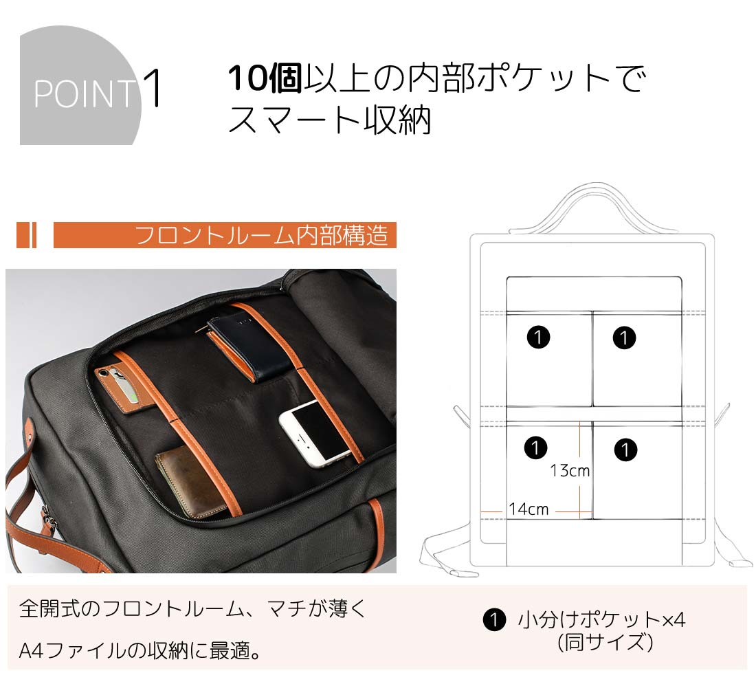 POINT1 10個以上の内部ポケットでスマート収納 フロントルーム内部構造 全開式のフロントルーム、マチが薄くA4ファイルの収納に最適。1.小分けポケット×4(同サイズ)