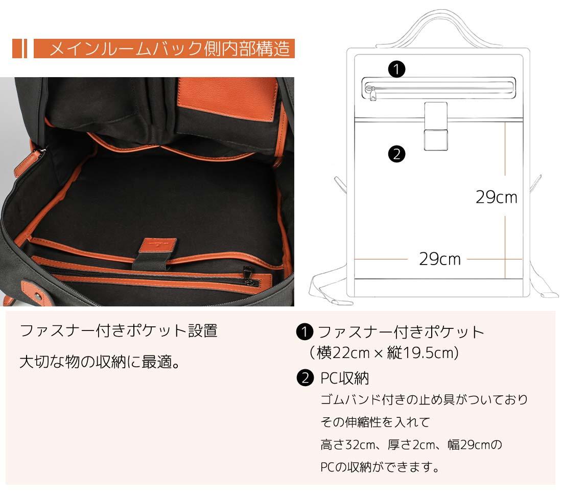 メインルームバック側内部構造 ファスナー付きポケット設置 大切な物の収納に最適。1.ファスナー付きポケット(横22cm×縦19.5cm)2.PC収納 ゴムバンド付きの留め具が付いており、その伸縮性を入れて高さ32cm、厚さ2cm、幅29cmのPCが収納できます。
