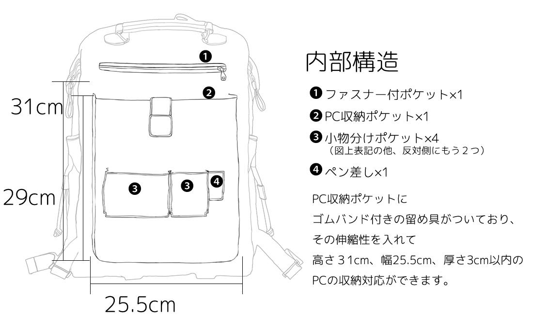 内部構造 1.ファスナー付きポケット×1 2.PC収納ポケット×1 3.小物分けポケット×4(図上表記の他、反対側にもう2つ) 4.ペン差し×1 PC収納ポケットにゴムバンド付きの留め具が付いており、その伸縮性を入れて高さ31cm、幅25.5cm、厚さ3cm以内のPCの収納対応ができます。